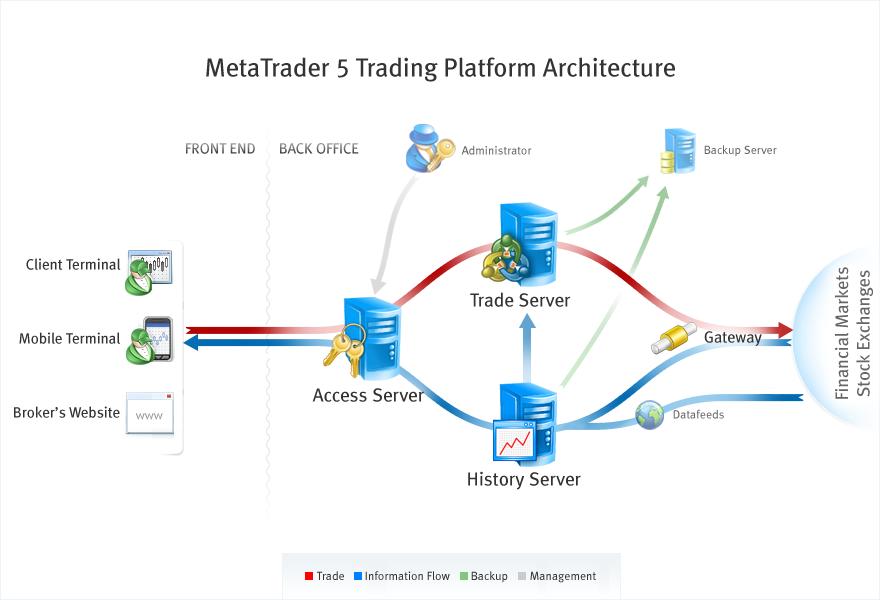 metatrader5_trading_platform_arhitecture
